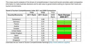 Travel & Tourism Competitiveness Index (TTCI)